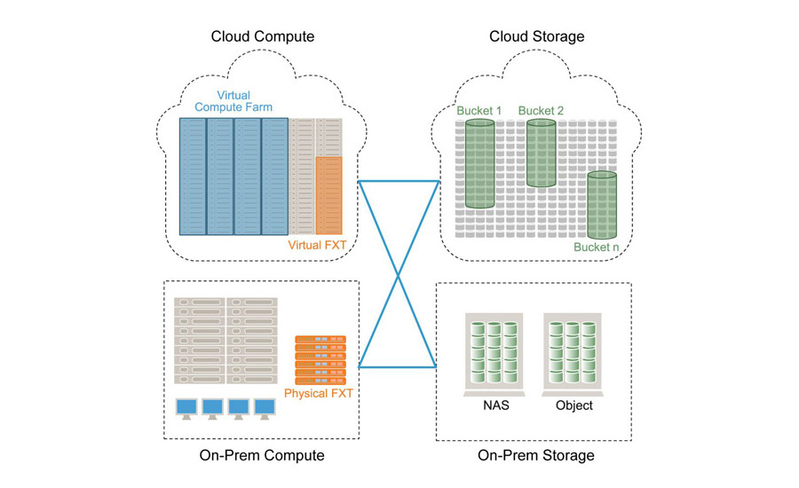NAS Platform for the Cloud from Avere Systems
