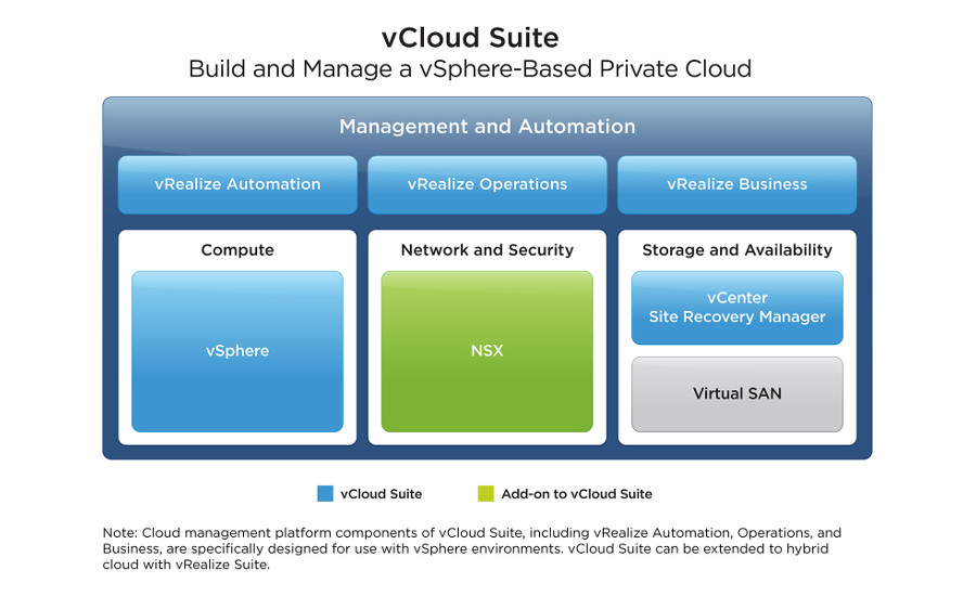 Hybrid Cloud Foundation from VMware