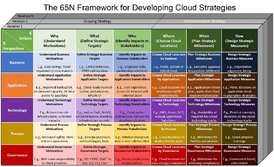 A Framework For Developing Cloud Strategies | 2017-03-06 | Mission