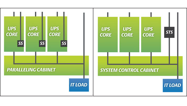 UPS system configurations
