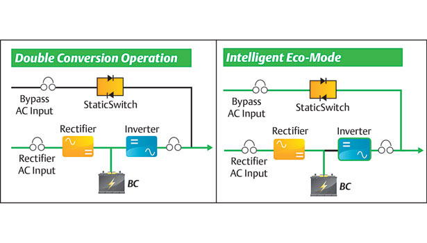 Double conversion and active eco mode operation.