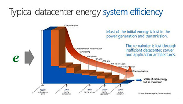 data center energy system efficiency