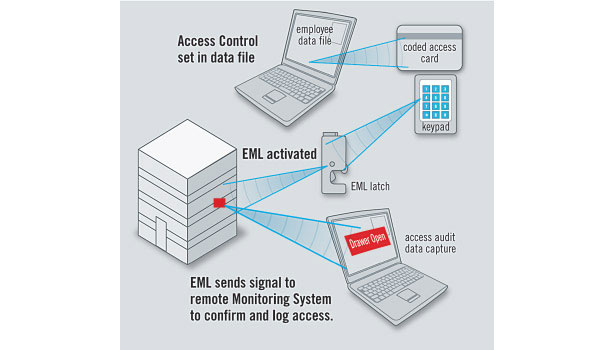 electronic access solution
