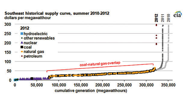 Cost of generation capacity