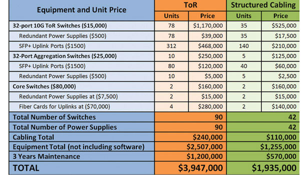 ToR vs. structured cabling cost comparison