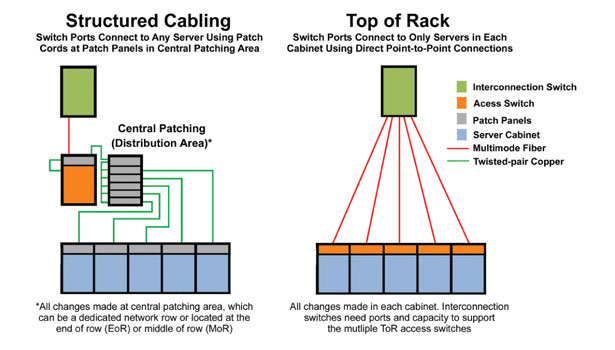 Structured cabling vs. ToR topology