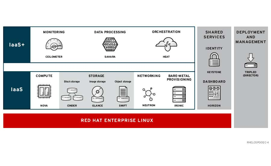 Red Hat Cloud Suite