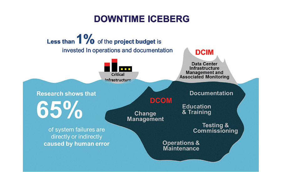 Downtime Iceberg; DCIM systems monitoring and alerts