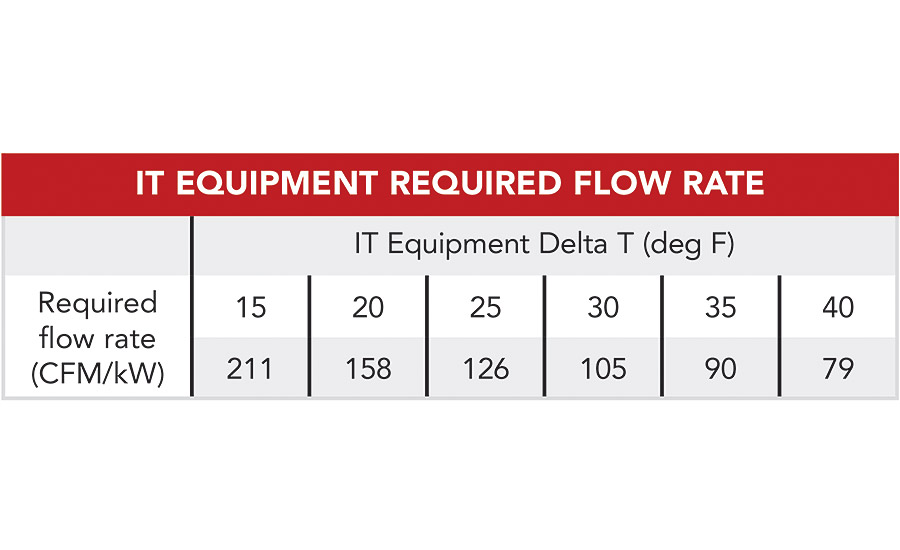 Data Cooling Metrics: IT Equipment Required Flow Rate