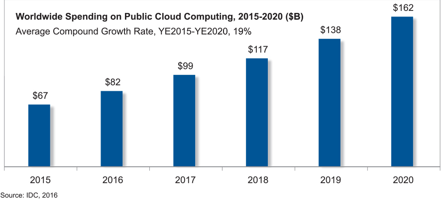 Projection from IDC shows spending on cloud services