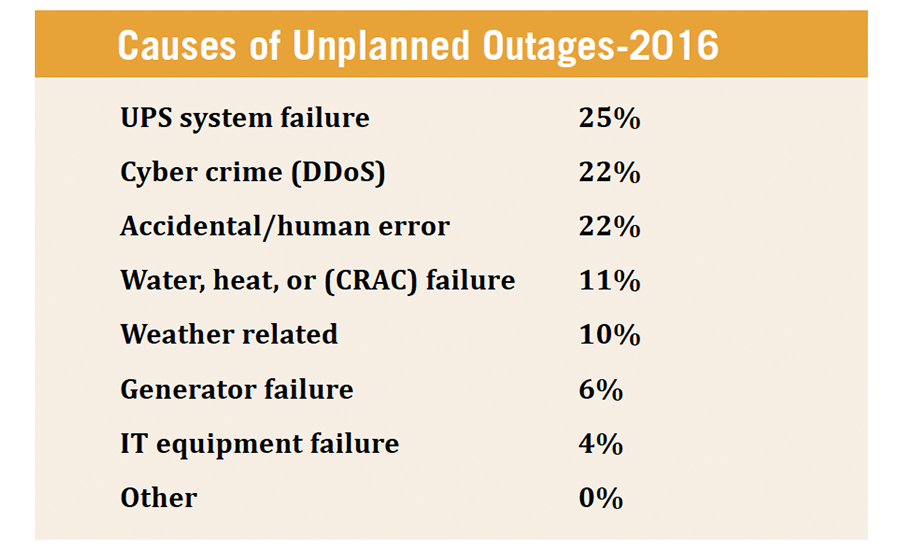 Root causes of unplanned outages