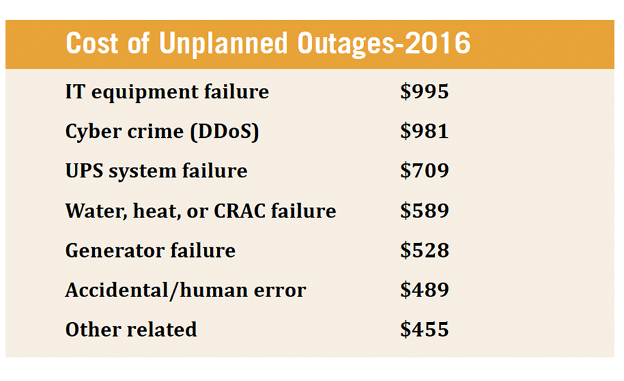 Total cost by primary root causes of unplanned outages