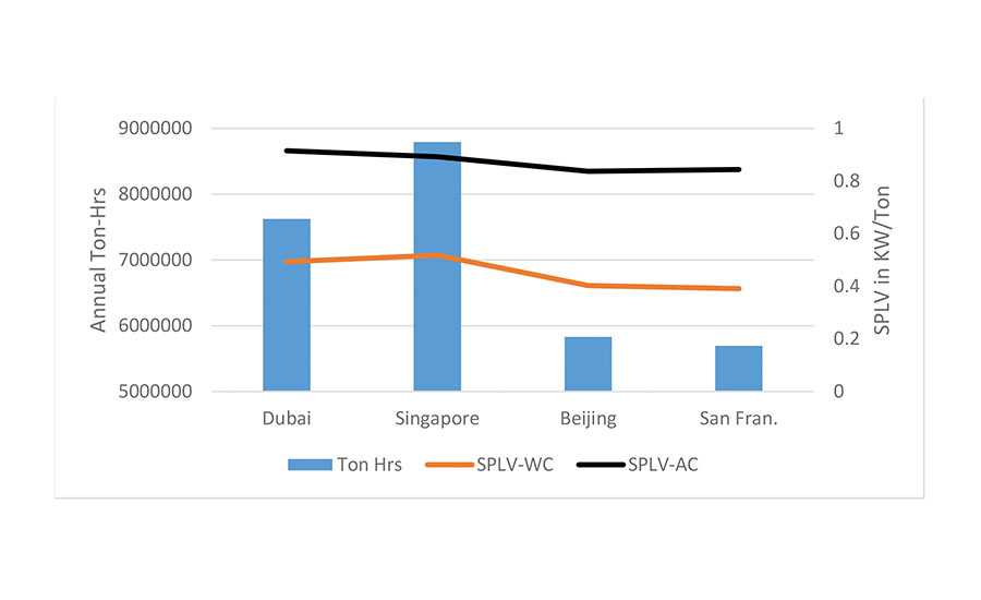 FIGURE 5. Ton/hours and plant system part load variable (SPLV) with medium load profile