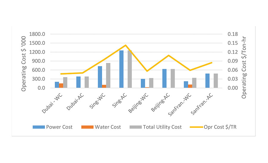 FIGURE 7. Operating cost, power, and water-medium load profile