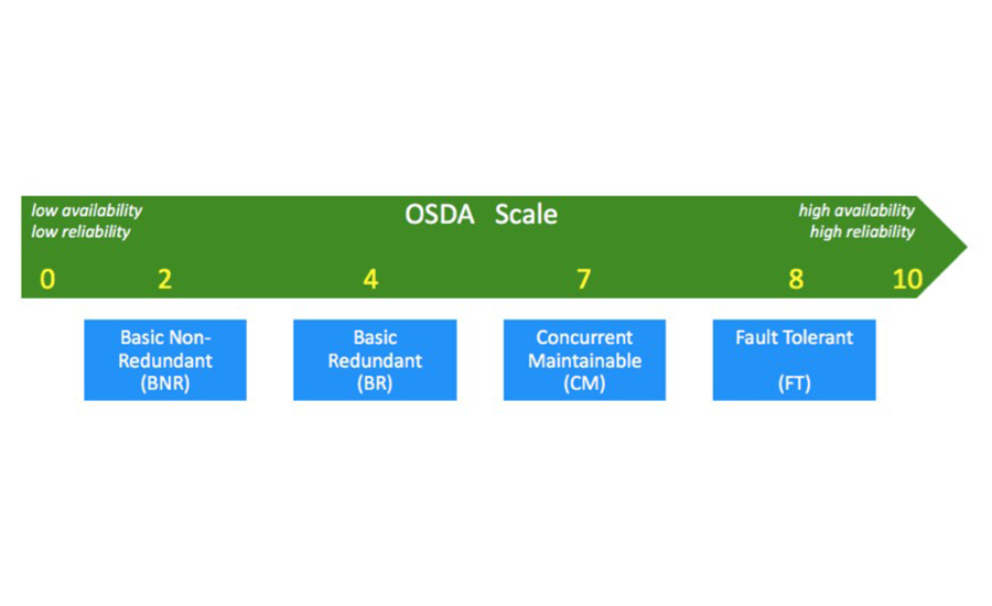 The OSDA scale ranges from 0-10. Figure courtesy of The Green Grid