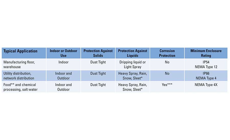 Comparison of three most common enclosure ratings