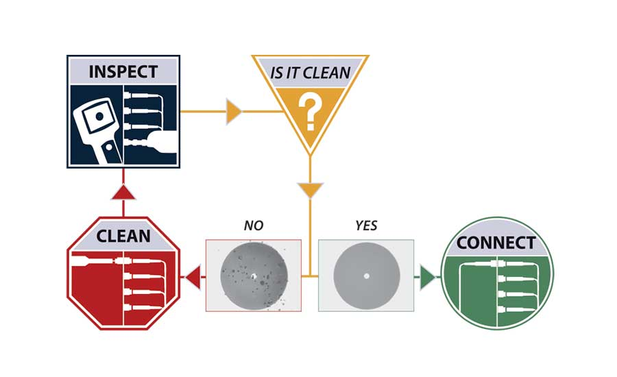Ensure Clean Fiber Connections