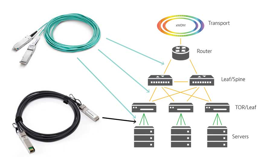 Test Active Optical Cable/Direct Attach Copper