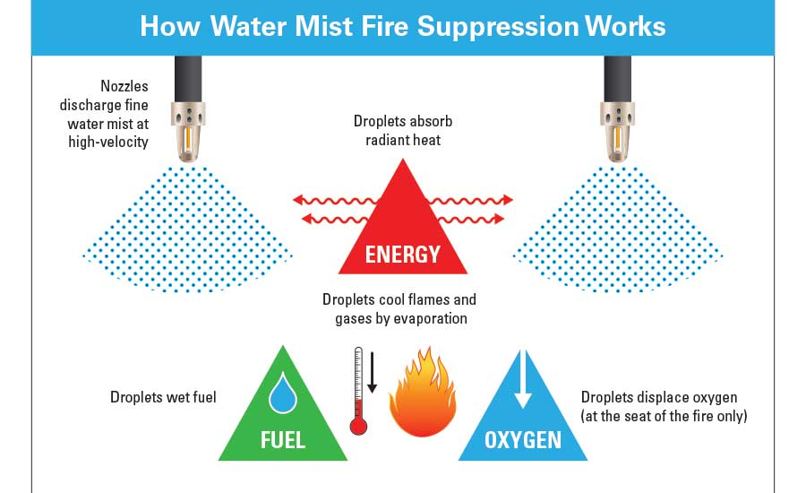 data center fire suppression