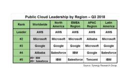 11.20.18 Cloud Regions Q318