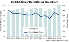 2.27.19 Routers & Switch market