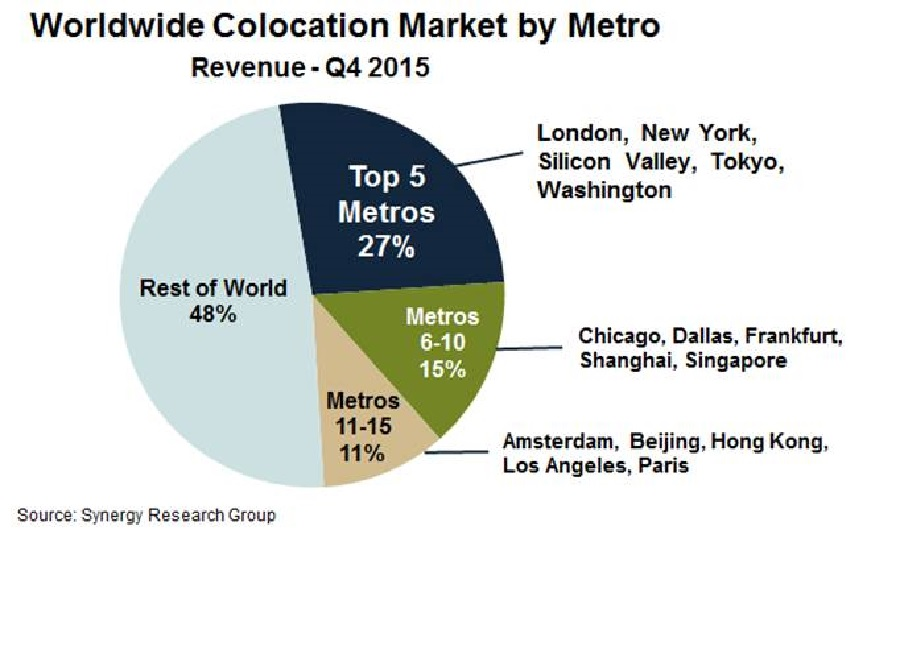 32916-World-colocation-market.jpg