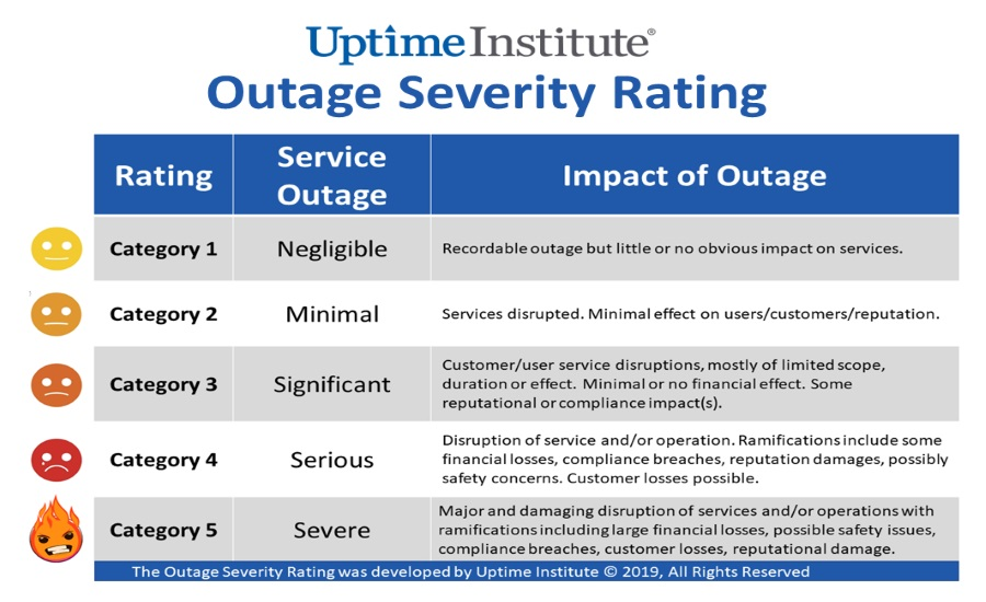 51519-uptime-institute_outage_severity_rating-051419.jpg