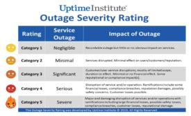 5.15.19 Uptime Severity Index