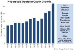 5.22.18 Hyperscale CAPEX