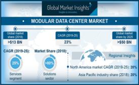 5.7.19 Global Market Insights