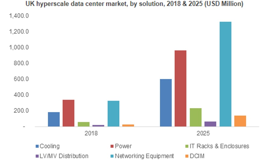 Report: Hyperscale Data Center Market Valuation To Exceed USD 65