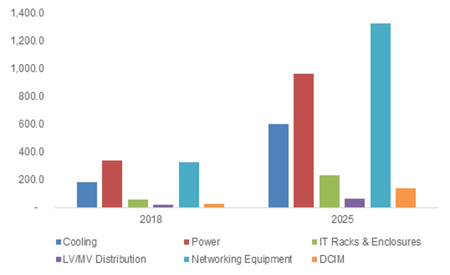6.20.19 Hyperscale Global Market Insights Figure 2