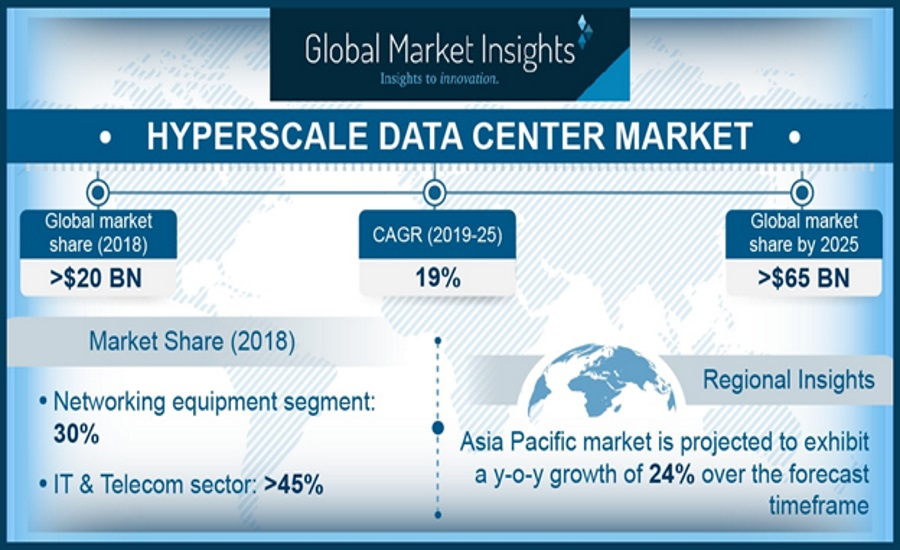 6.20.19 Hyperscale Global Market Insights Figure 1