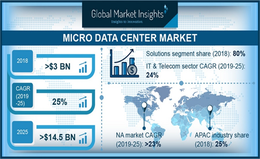 6619-Micro-Data-Center-Market.jpg