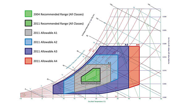 The Impact Of Expanded Ashrae Ranges Economization 2012 02 07