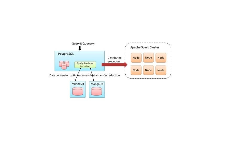 Fujitsu Develops Database Integration Technology to Accelerate IoT