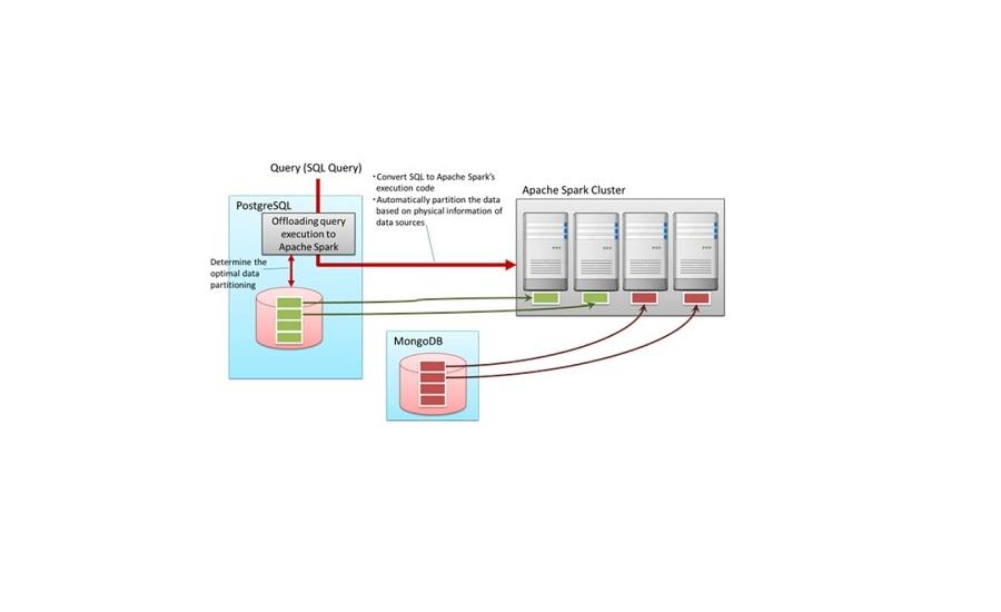 Fujitsu Develops Database Integration Technology to