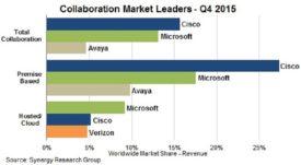 3.8.16 Cisco cloud collaboration